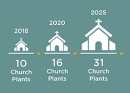 Living Gospel, Community Impact Drive Vision